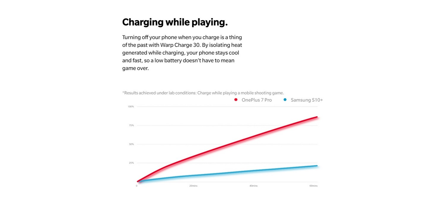ONEPLUS 7 PRO BANNER - BETTER CHARGING WHILE PLAYING
