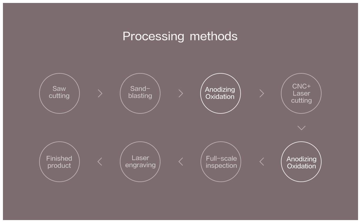 Xiaomi Mi 5000mAh Power Bank - Processing Methods